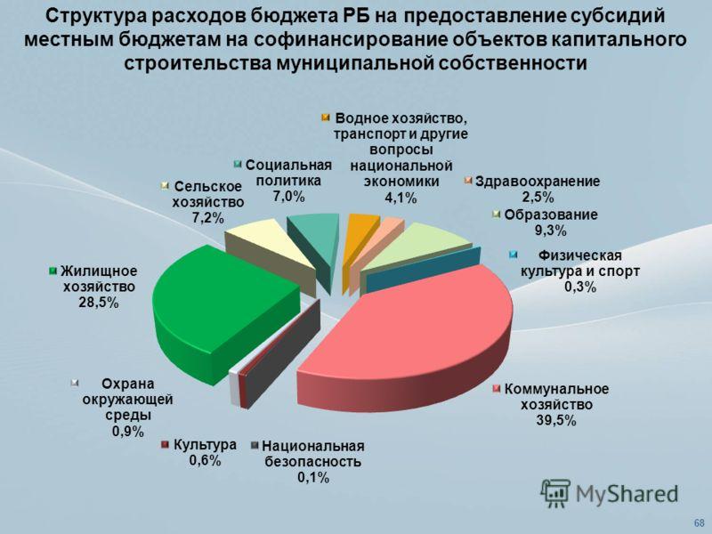 Структура расходов бюджета РБ на предоставление субсидий местным бюджетам на софинансирование объектов капитального строительства муниципальной собственности 68