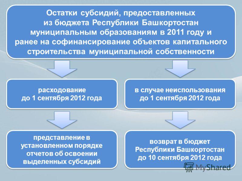 в случае неиспользования до 1 сентября 2012 года в случае неиспользования до 1 сентября 2012 года Остатки субсидий, предоставленных из бюджета Республики Башкортостан муниципальным образованиям в 2011 году и ранее на софинансирование объектов капитал