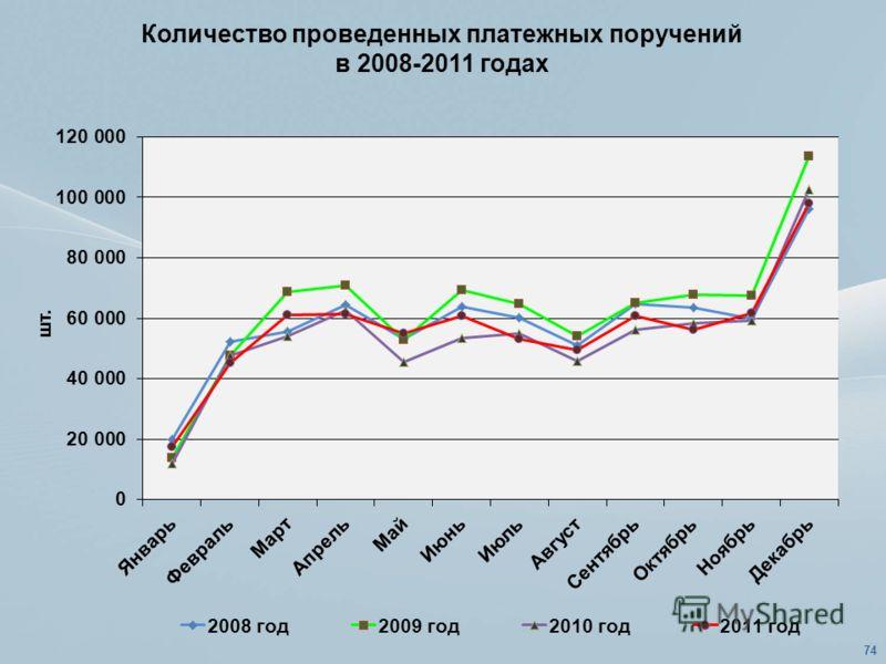 Количество проведенных платежных поручений в 2008-2011 годах 74