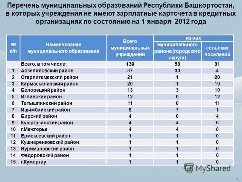 Перечень муниципальных образований Республики Башкортостан, в которых учреждения не имеют зарплатные картсчета в кредитных организациях по состоянию на 1 января 2012 года 76 п/п Наименование муниципального образования Всего муниципальных учреждений и