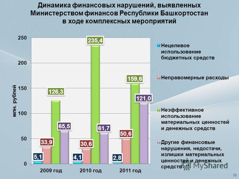 Динамика финансовых нарушений, выявленных Министерством финансов Республики Башкортостан в ходе комплексных мероприятий 79