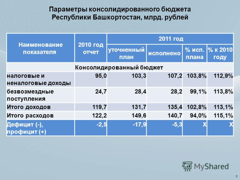 Параметры консолидированного бюджета Республики Башкортостан, млрд. рублей Наименование показателя 2010 год отчет 2011 год уточненный план исполнено % исп. плана % к 2010 году Консолидированный бюджет налоговые и неналоговые доходы 95,0103,3107,2103,