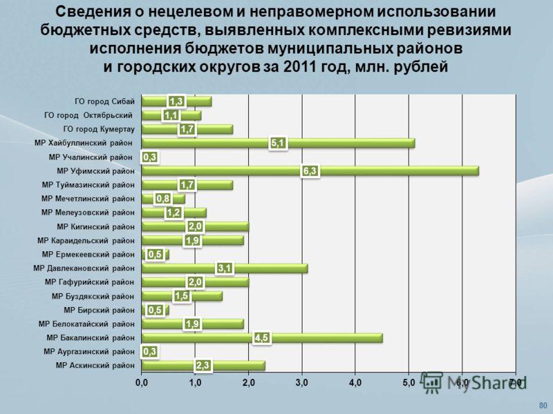 Сведения о нецелевом и неправомерном использовании бюджетных средств, выявленных комплексными ревизиями исполнения бюджетов муниципальных районов и городских округов за 2011 год, млн. рублей 80