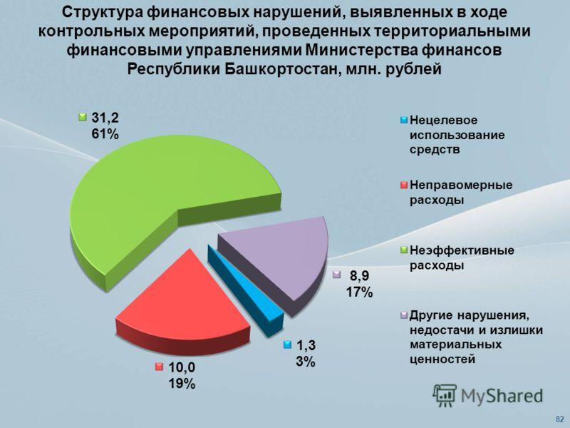 Структура финансовых нарушений, выявленных в ходе контрольных мероприятий, проведенных территориальными финансовыми управлениями Министерства финансов Республики Башкортостан, млн. рублей 82