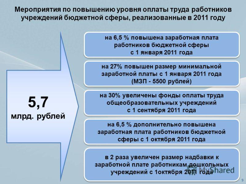 Мероприятия по повышению уровня оплаты труда работников учреждений бюджетной сферы, реализованные в 2011 году 5,7 млрд. рублей на 6,5 % повышена заработная плата работников бюджетной сферы с 1 января 2011 года на 6,5 % повышена заработная плата работ