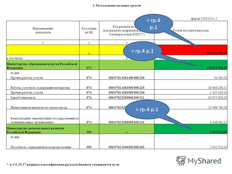 2. Расходование целевых средств форма 0503324 с. 2 Наименование показателя Код главы по БК Код раздела по БК* (код раздела, подраздела, целевой статьи расходов, КОСГУ) Сумма кассового расхода 123 4 xx112 846 482,40 в том числе x Министерство образова