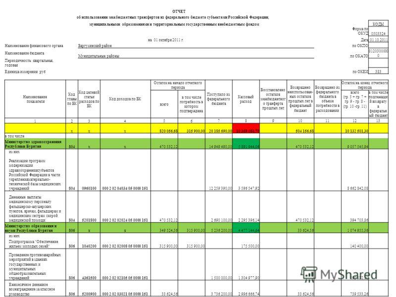 ОТЧЕТ об использовании межбюджетных трансфертов из федерального бюджета субъектами Российской Федерации, муниципальными образованиями и территориальным государственным внебюджетным фондом КОДЫ Форма по ОКУД0503324 на 01 октября 2011 г.Дата01.10.2011