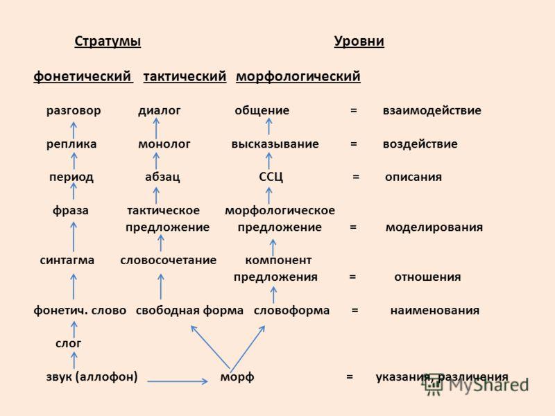 Стратумы Уровни фонетический тактический морфологический разговор диалог общение = взаимодействие реплика монолог высказывание = воздействие период абзац ССЦ = описания фраза тактическое морфологическое предложение предложение = моделирования синтагм