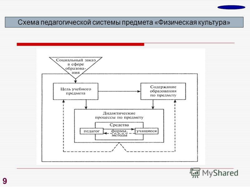 9 Схема педагогической системы предмета «Физическая культура»