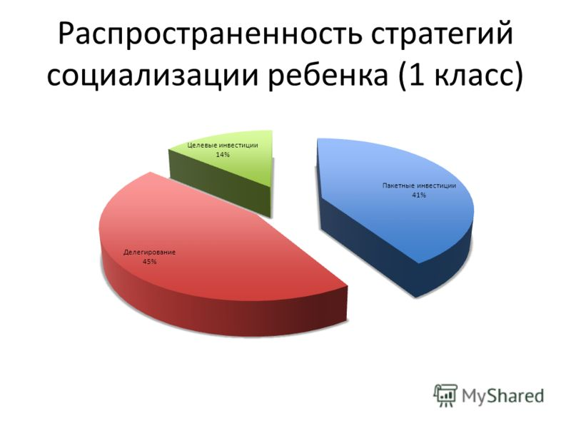 Распространенность стратегий социализации ребенка (1 класс)