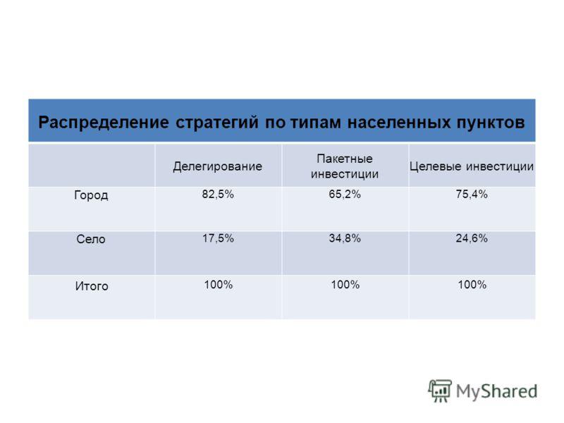 Распределение стратегий по типам населенных пунктов Делегирование Пакетные инвестиции Целевые инвестиции Город 82,5%65,2%75,4% Село 17,5%34,8%24,6% Итого 100%