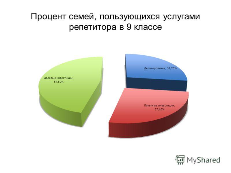 Процент семей, пользующихся услугами репетитора в 9 классе