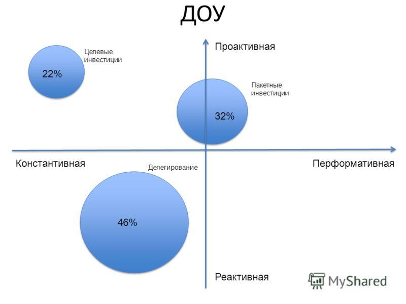 Проактивная Реактивная ПерформативнаяКонстантивная ДОУ Целевые инвестиции Пакетные инвестиции Делегирование 22% 32% 46%