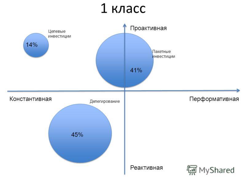 Проактивная Реактивная ПерформативнаяКонстантивная 1 класс Целевые инвестиции Пакетные инвестиции Делегирование 14% 41% 45%