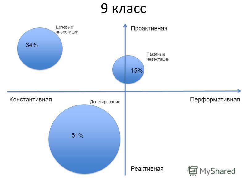 Проактивная Реактивная ПерформативнаяКонстантивная 9 класс Целевые инвестиции Пакетные инвестиции Делегирование 34% 15% 51%