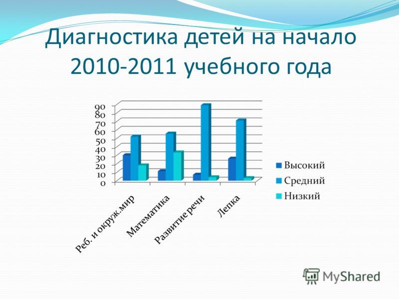 Диагностика детей на начало 2010-2011 учебного года