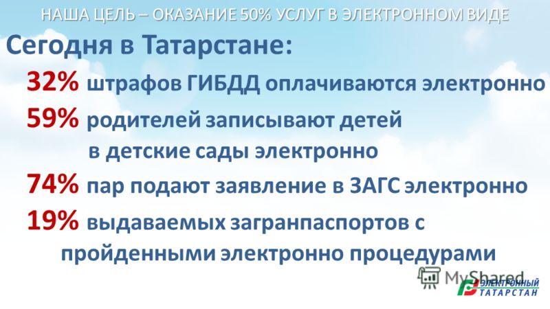 Сегодня в Татарстане: 32% штрафов ГИБДД оплачиваются электронно 59% родителей записывают детей в детские сады электронно 74% пар подают заявление в ЗАГС электронно 19% выдаваемых загранпаспортов с пройденными электронно процедурами НАША ЦЕЛЬ – ОКАЗАН
