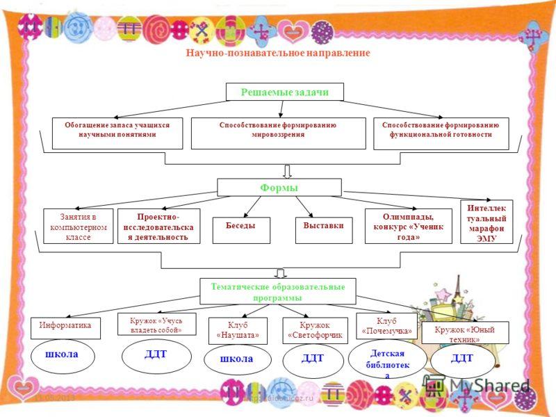 11.05.2013http://aida.ucoz.ru7 Решаемые задачи Способствование формированию мировоззрения Обогащение запаса учащихся научными понятиями Способствование формированию функциональной готовности Формы Занятия в компьютерном классе Проектно- исследователь