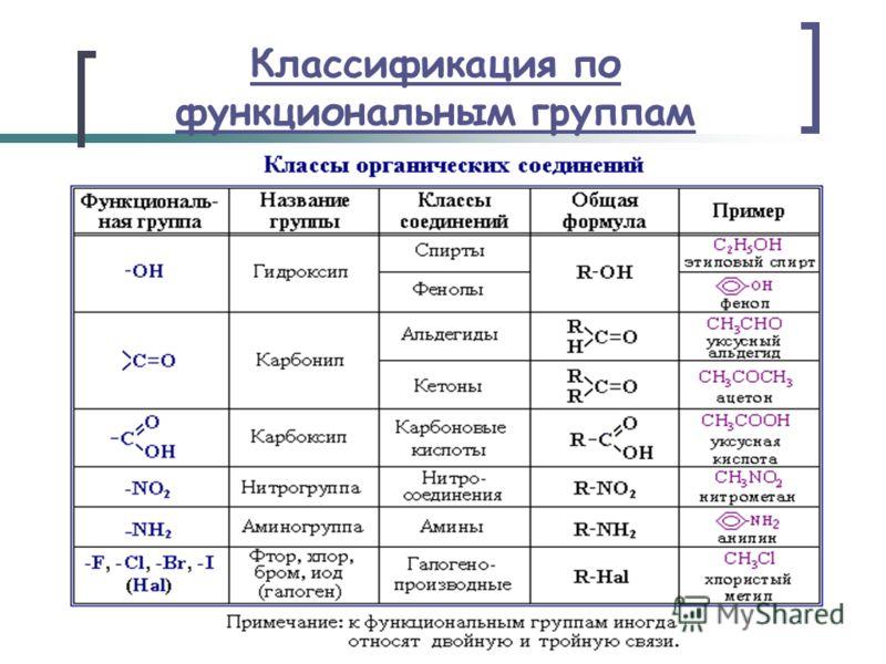 Классификация по функциональным группам