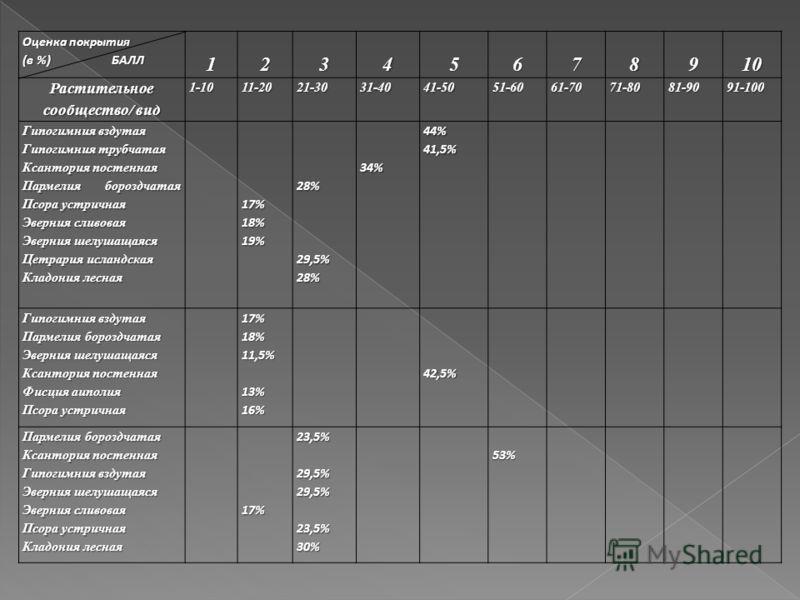 Оценка покрытия (в %)БАЛЛ 12345678910 Растительное сообщество/ вид 1-1011-2021-3031-4041-5051-6061-7071-8081-9091-100 Гипогимния вздутая Гипогимния трубчатая Ксантория постенная Пармелия бороздчатая Псора устричная Эверния сливовая Эверния шелушащаяс