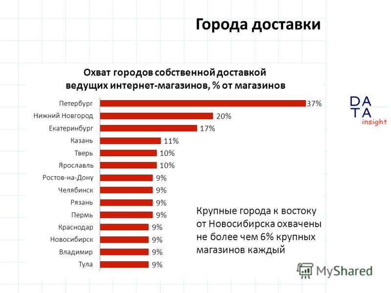 Города доставки Крупные города к востоку от Новосибирска охвачены не более чем 6% крупных магазинов каждый