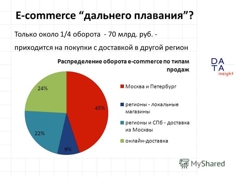 E-commerce дальнего плавания? Только около 1/4 оборота - 70 млрд. руб. - приходится на покупки с доставкой в другой регион