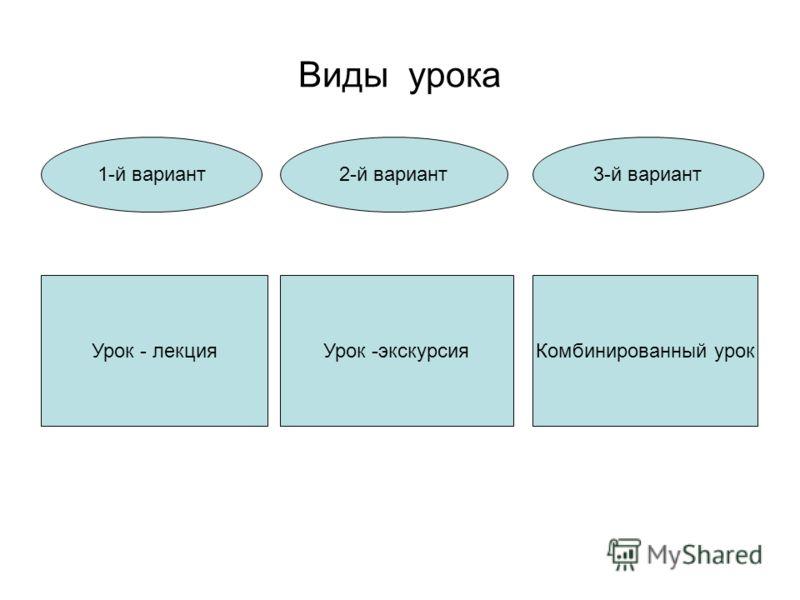 Виды урока Урок - лекцияУрок -экскурсияКомбинированный урок 1-й вариант2-й вариант3-й вариант