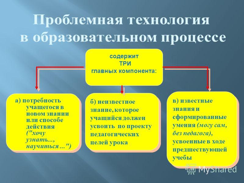 содержит ТРИ главных компонента: б) неизвестное знание, которое учащийся должен усвоить по проекту педагогических целей урока а ) потребность учащегося в новом знании или способе действия (