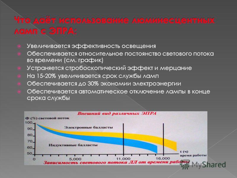 Увеличивается эффективность освещения Обеспечивается относительное постоянство светового потока во времени (см. график) Устраняется стробоскопический эффект и мерцание На 15-20% увеличивается срок службы ламп Обеспечивается до 30% экономии электроэне