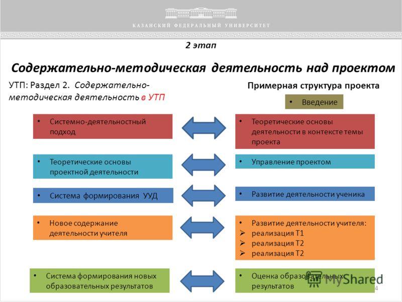 2 этап Содержательно-методическая деятельность над проектом УТП: Раздел 2. Содержательно- методическая деятельность в УТП Введение Теоретические основы деятельности в контексте темы проекта Управление проектом Системно-деятельностный подход Теоретиче