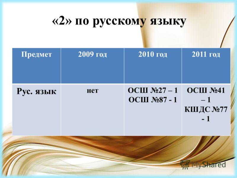 «2» по русскому языку Предмет2009 год2010 год2011 год Рус. язык нетОСШ 27 – 1 ОСШ 87 - 1 ОСШ 41 – 1 КШДС 77 - 1