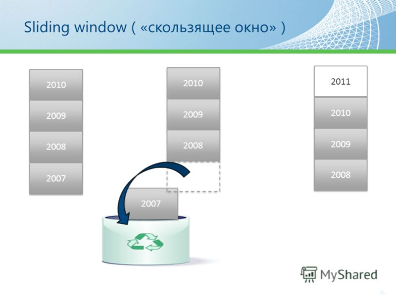Sliding window ( «скользящее окно» ) 31 2010 2009 2008 2007 2011 2010 2009 2008 2010 2009 2008 2007
