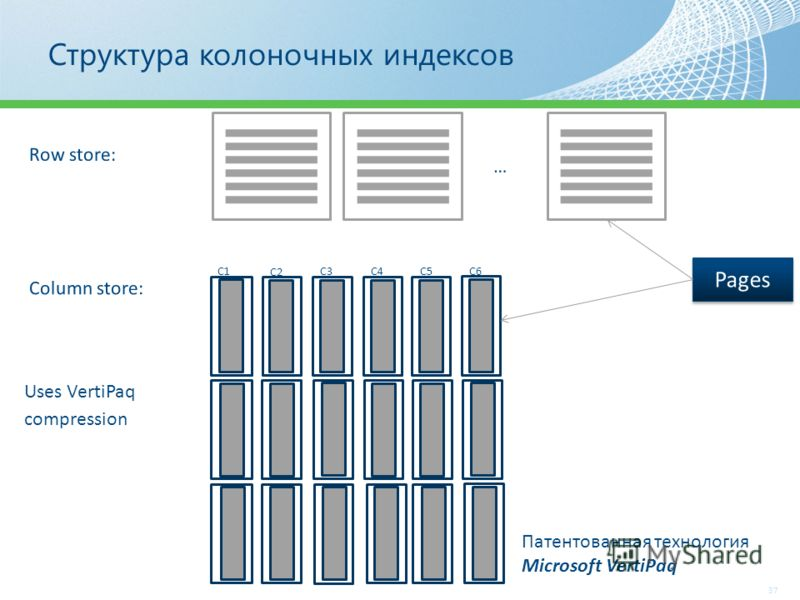 Структура колоночных индексов 37 Uses VertiPaq compression C1 C2 C3 C5C6C4 Pages Патентованная технология Microsoft VertiPaq