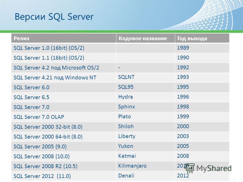4 Версии SQL Server РелизКодовое названиеГод выхода SQL Server 1.0 (16bit) (OS/2) 1989 SQL Server 1.1 (16bit) (OS/2) 1990 SQL Server 4.2 под Microsoft OS/2 -1992 SQL Server 4.21 под Windows NT SQLNT1993 SQL Server 6.0 SQL951995 SQL Server 6.5 Hydra19