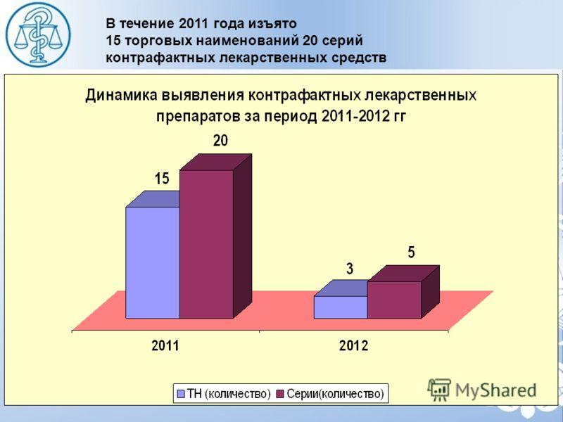 В течение 2011 года изъято 15 торговых наименований 20 серий контрафактных лекарственных средств