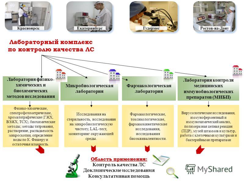 Микробиологическая лаборатория Фармакологическая лаборатория Лаборатория контроля медицинских иммунобиологических препаратов (МИБП) Физико-химические, спектрофотометрические, хроматографические (ГЖХ, ВЭЖХ, ТСХ), биохимические методы; методы титровани