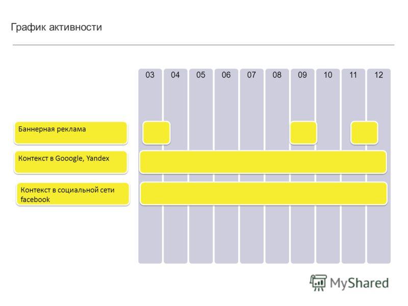 График активности 03040506070809101112 Баннерная реклама Контекст в Gooogle, Yandex Контекст в социальной сети facebook