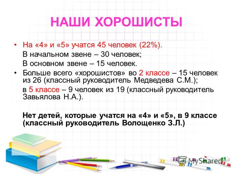 НАШИ ХОРОШИСТЫ На «4» и «5» учатся 45 человек (22%). В начальном звене – 30 человек; В основном звене – 15 человек. Больше всего «хорошистов» во 2 классе – 15 человек из 26 (классный руководитель Медведева С.М.); в 5 классе – 9 человек из 19 (классны