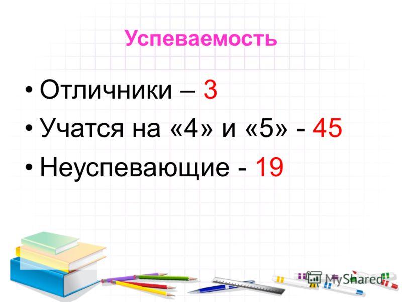 Успеваемость Отличники – 3 Учатся на «4» и «5» - 45 Неуспевающие - 19