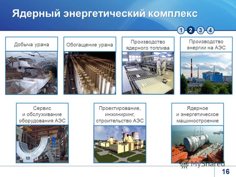 1234 Ядерный энергетический комплекс Обогащение урана Производство ядерного топлива Производство энергии на АЭС Проектирование, инжиниринг, строительство АЭС Сервис и обслуживание оборудования АЭС Ядерное и энергетическое машиностроение Добыча урана