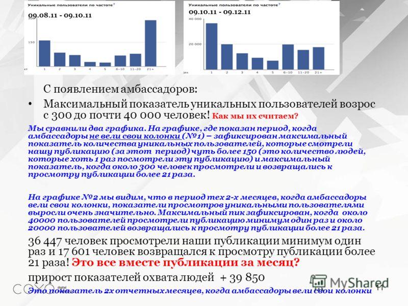С появлением амбассадоров: Максимальный показатель уникальных пользователей возрос с 300 до почти 40 000 человек! Как мы их считаем? Мы сравнили два графика. На графике, где показан период, когда амбассадоры не вели свои колонки (1) – зафиксирован ма