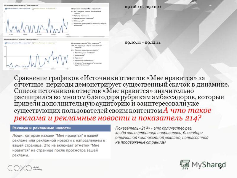 Сравнение графиков «Источники отметок «Мне нравится» за отчетные периоды демонстрирует существенный скачок в динамике. Список источников отметок «Мне нравится» значительно расширился во многом благодаря рубрикам амбассадоров, которые привели дополнит
