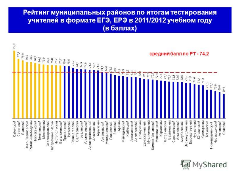 Рейтинг муниципальных районов по итогам тестирования учителей в формате ЕГЭ, ЕРЭ в 2011/2012 учебном году (в баллах)