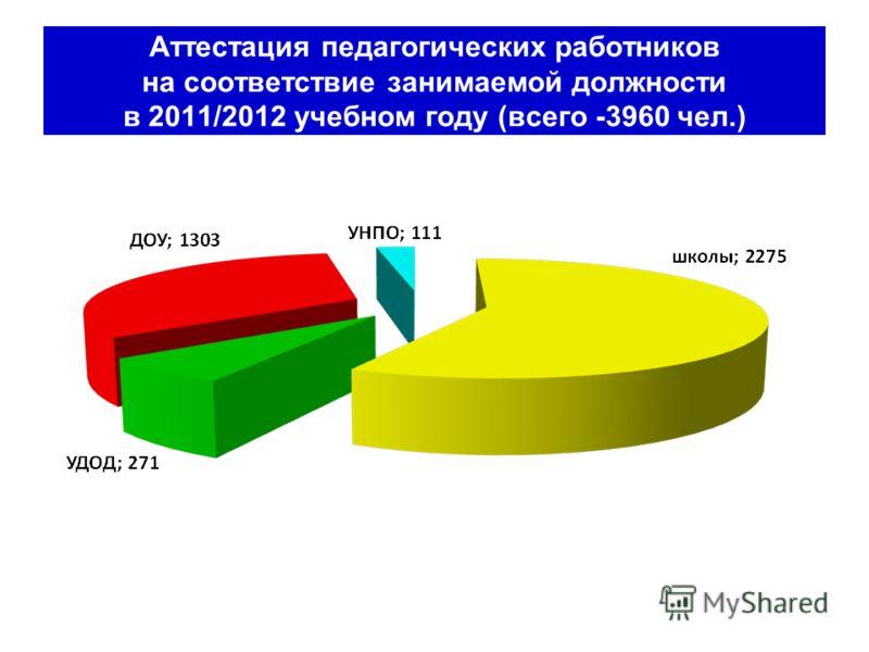 Аттестация педагогических работников на соответствие занимаемой должности в 2011/2012 учебном году (всего -3960 чел.)