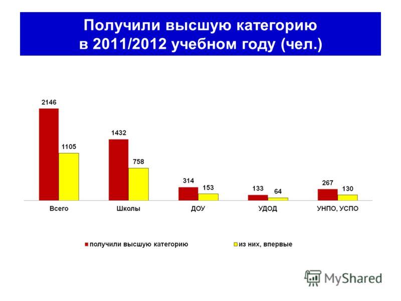 Получили высшую категорию в 2011/2012 учебном году (чел.)