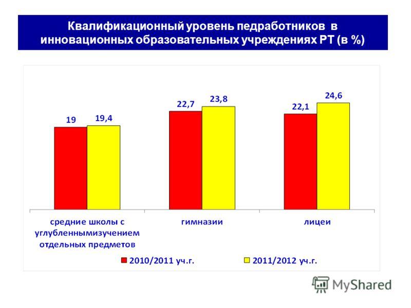 Квалификационный уровень педработников в инновационных образовательных учреждениях РТ (в %)
