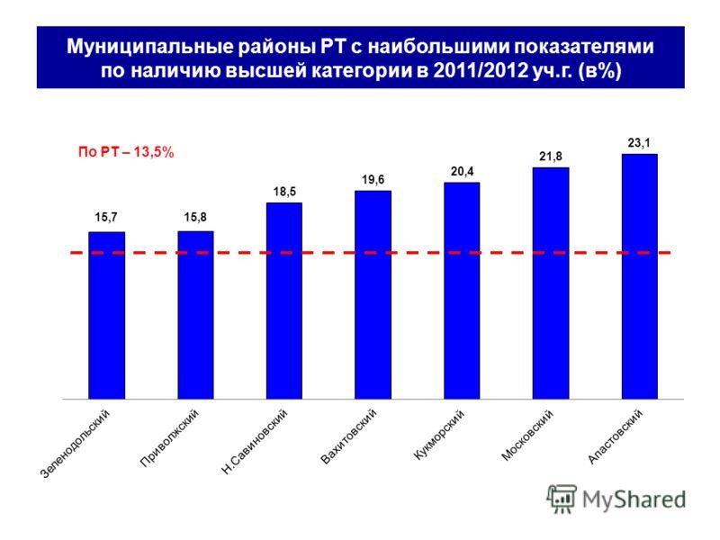 Муниципальные районы РТ с наибольшими показателями по наличию высшей категории в 2011/2012 уч.г. (в%)