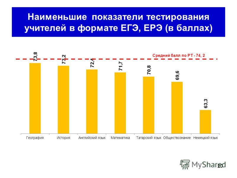 Наименьшие показатели тестирования учителей в формате ЕГЭ, ЕРЭ (в баллах) 20
