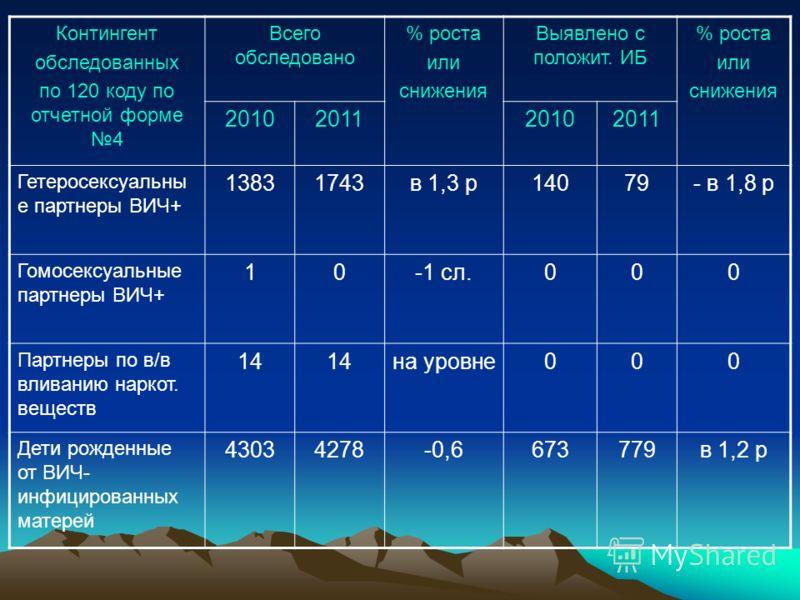 Контингент обследованных по 120 коду по отчетной форме 4 Всего обследовано % роста или снижения Выявлено с положит. ИБ % роста или снижения 2010201120102011 Гетеросексуальны е партнеры ВИЧ+ 13831743в 1,3 р14079- в 1,8 р Гомосексуальные партнеры ВИЧ+