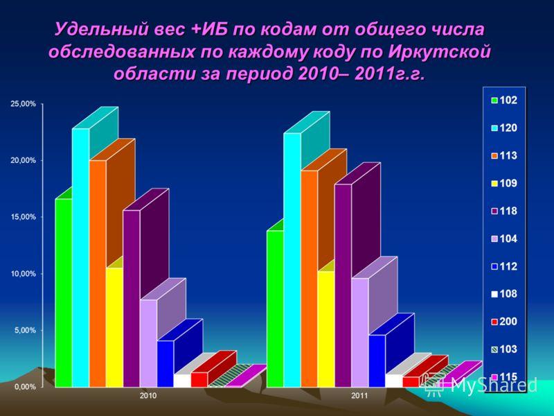Удельный вес +ИБ по кодам от общего числа обследованных по каждому коду по Иркутской области за период 2010– 2011г.г.